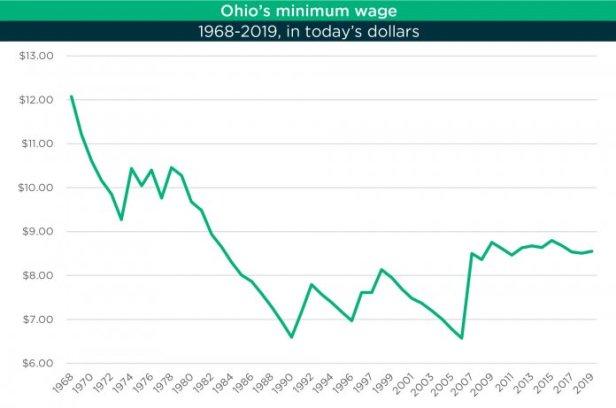 min-wage-chart-policy-matters-1-696x461