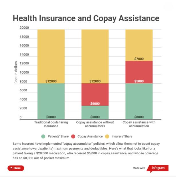 health insurance copay
