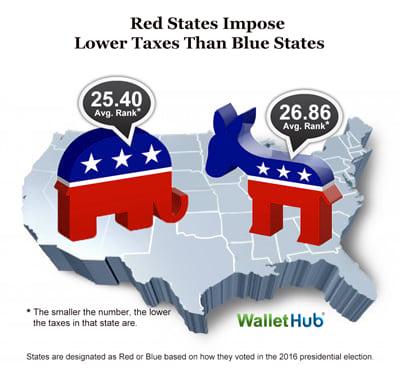 red states, blue states